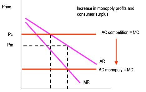 ... tunggal pasar monopoli akan terjadi jika di dalam pasar konsumen hanya